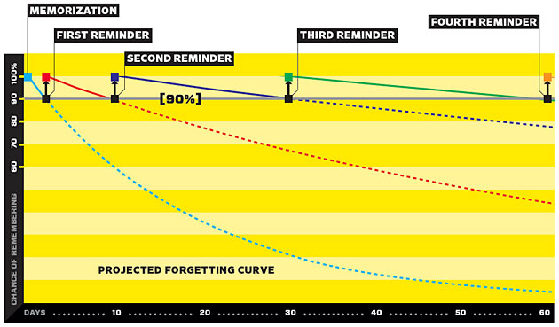 Projected Forgetting Curve